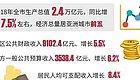 重磅!深圳2018年10区最新GDP排名来了!