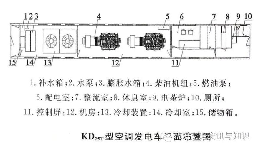 KD25T型空调发电车